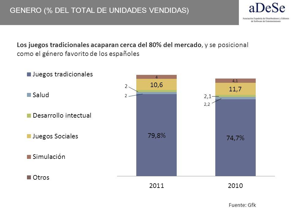 GENERO (% DEL TOTAL DE UNIDADES VENDIDAS) Los juegos tradicionales acaparan cerca del 80% del mercado, y se posicional como el género favorito de los