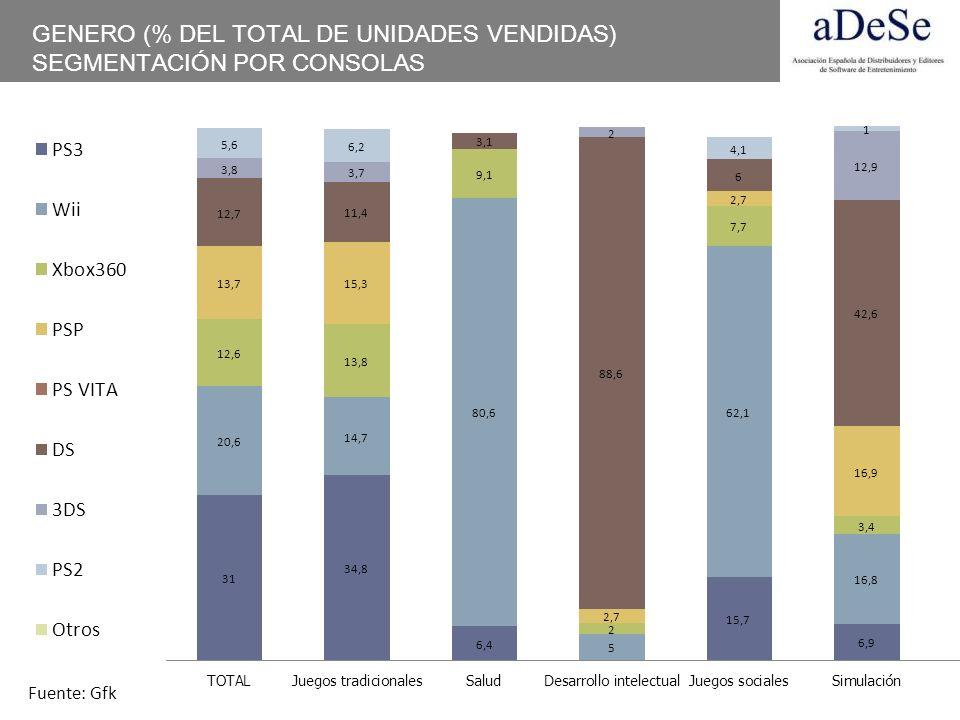 GENERO (% DEL TOTAL DE UNIDADES VENDIDAS) SEGMENTACIÓN POR CONSOLAS Fuente: Gfk