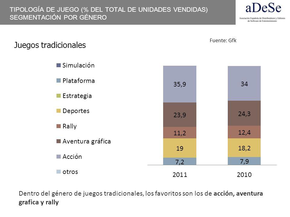TIPOLOGÍA DE JUEGO (% DEL TOTAL DE UNIDADES VENDIDAS) SEGMENTACIÓN POR GÉNERO Juegos tradicionales Dentro del género de juegos tradicionales, los favo