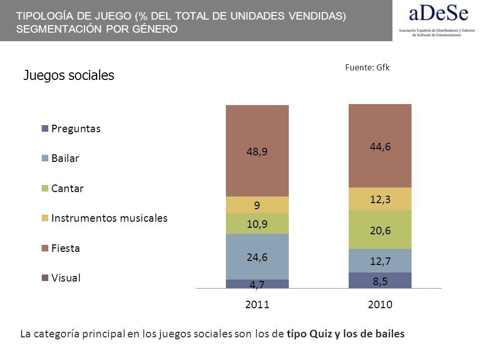 TIPOLOGÍA DE JUEGO (% DEL TOTAL DE UNIDADES VENDIDAS) SEGMENTACIÓN POR GÉNERO Juegos sociales La categoría principal en los juegos sociales son los de
