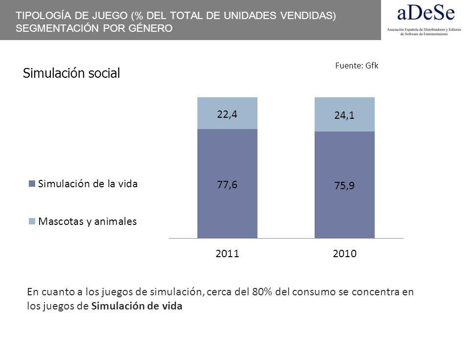 Simulación social En cuanto a los juegos de simulación, cerca del 80% del consumo se concentra en los juegos de Simulación de vida TIPOLOGÍA DE JUEGO
