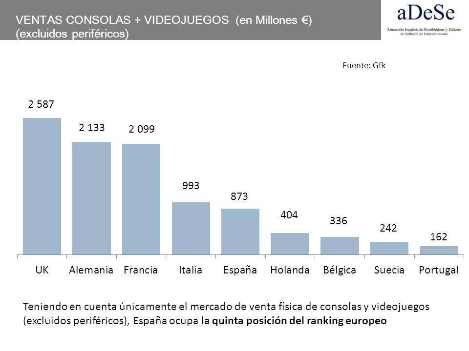 VENTAS CONSOLAS + VIDEOJUEGOS (en Millones ) (excluidos periféricos) Teniendo en cuenta únicamente el mercado de venta física de consolas y videojuego