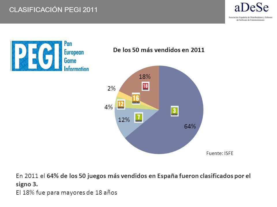 En 2011 el 64% de los 50 juegos más vendidos en España fueron clasificados por el signo 3. El 18% fue para mayores de 18 años CLASIFICACIÓN PEGI 2011