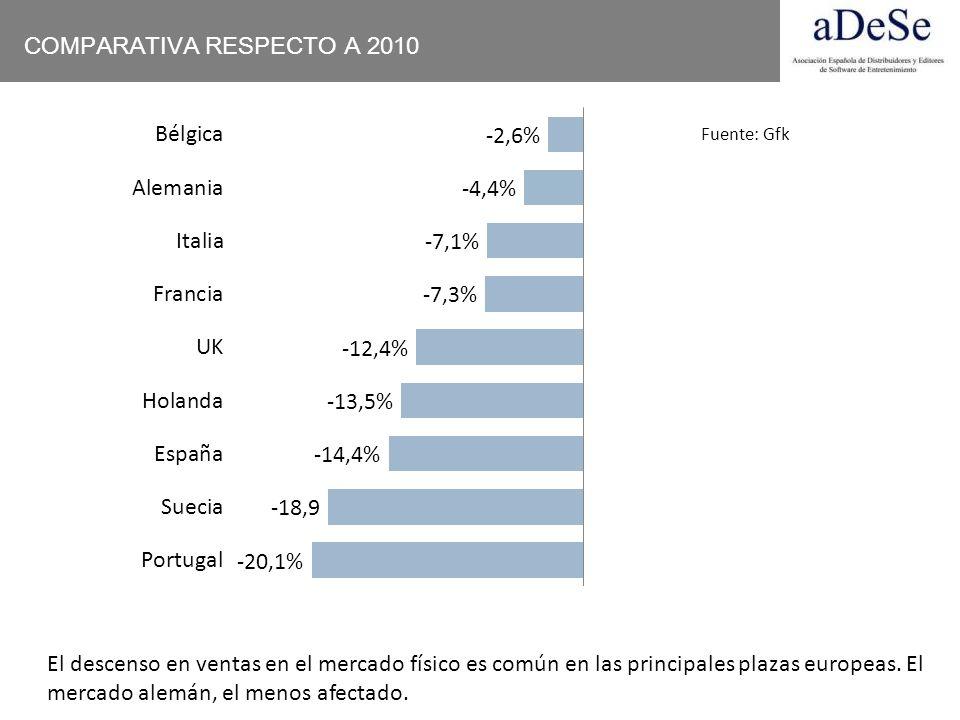 COMPARATIVA RESPECTO A 2010 El descenso en ventas en el mercado físico es común en las principales plazas europeas. El mercado alemán, el menos afecta