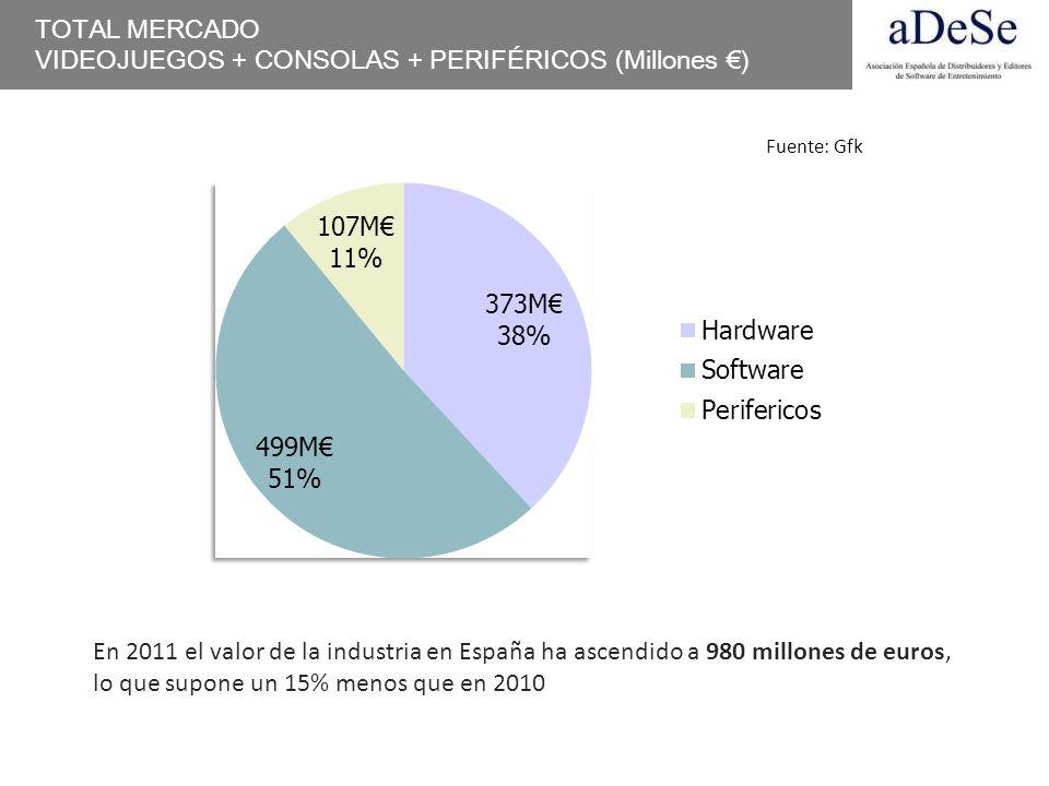 TOTAL MERCADO VIDEOJUEGOS + CONSOLAS + PERIFÉRICOS (Millones ) En 2011 el valor de la industria en España ha ascendido a 980 millones de euros, lo que