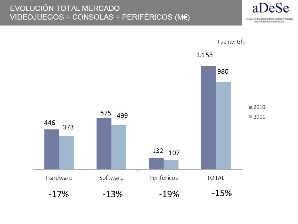 EVOLUCIÓN TOTAL MERCADO VIDEOJUEGOS + CONSOLAS + PERIFÉRICOS (M) -17%-13%-19% -15% 373 446 499 575 107 132 Fuente: Gfk
