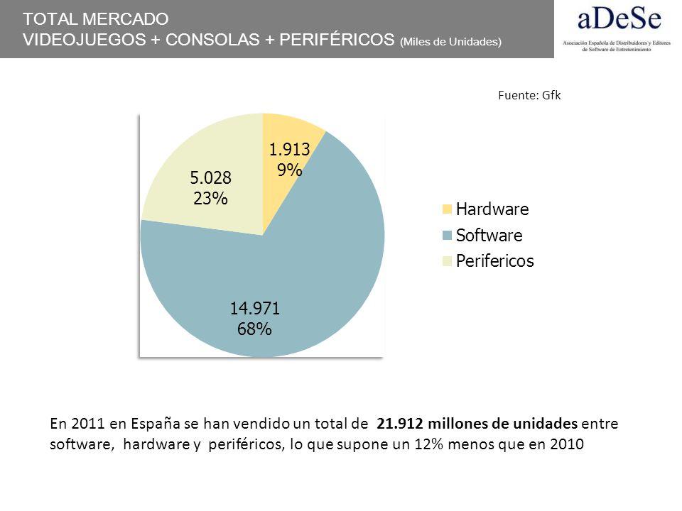 TOTAL MERCADO VIDEOJUEGOS + CONSOLAS + PERIFÉRICOS (Miles de Unidades) En 2011 en España se han vendido un total de 21.912 millones de unidades entre