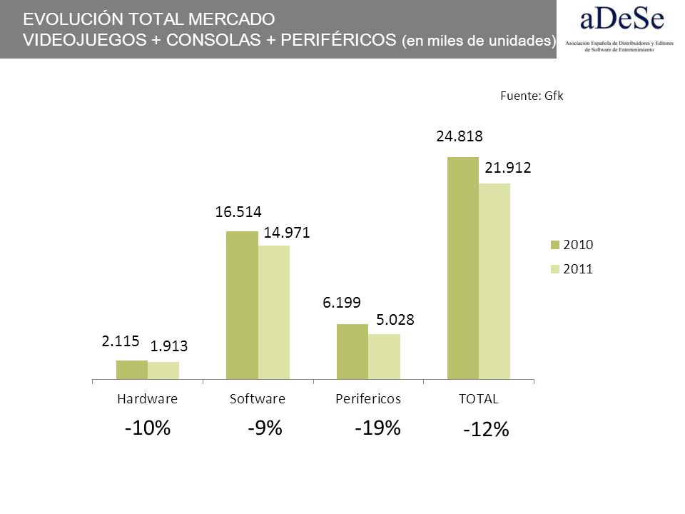 EVOLUCIÓN TOTAL MERCADO VIDEOJUEGOS + CONSOLAS + PERIFÉRICOS (en miles de unidades) -10%-9%-19% -12% 2.115 1.913 6.199 14.971 16.514 5.028 24.818 21.9