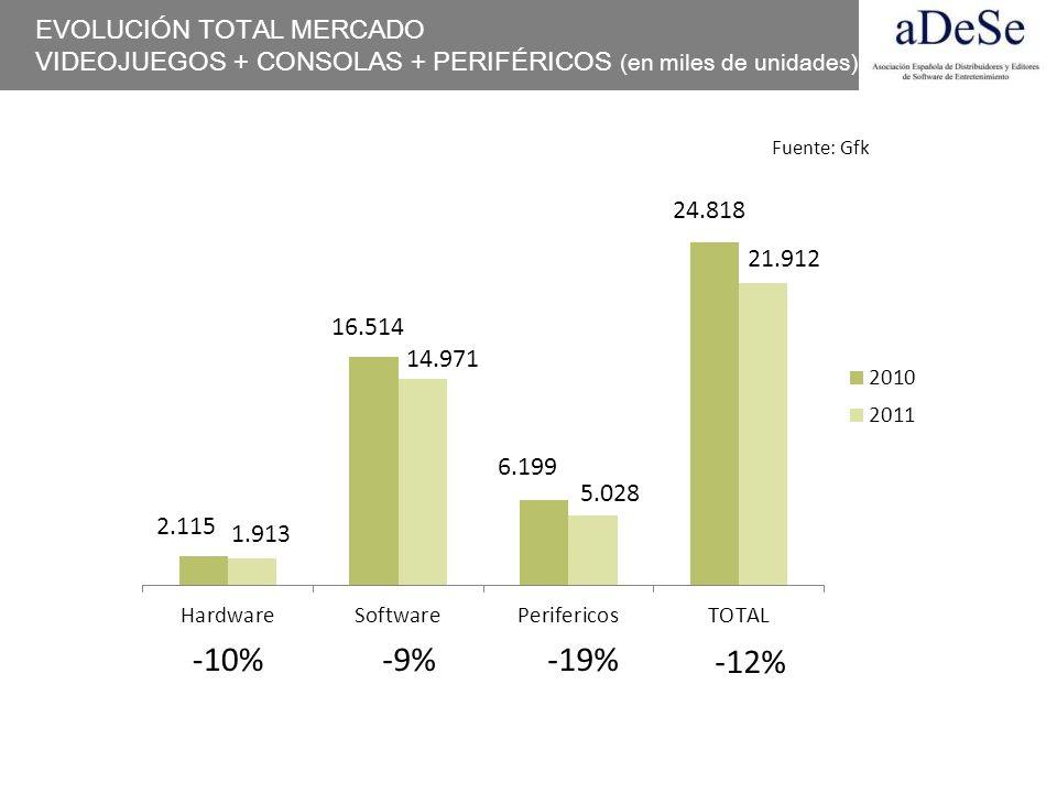 CONSOLAS (mercado español)