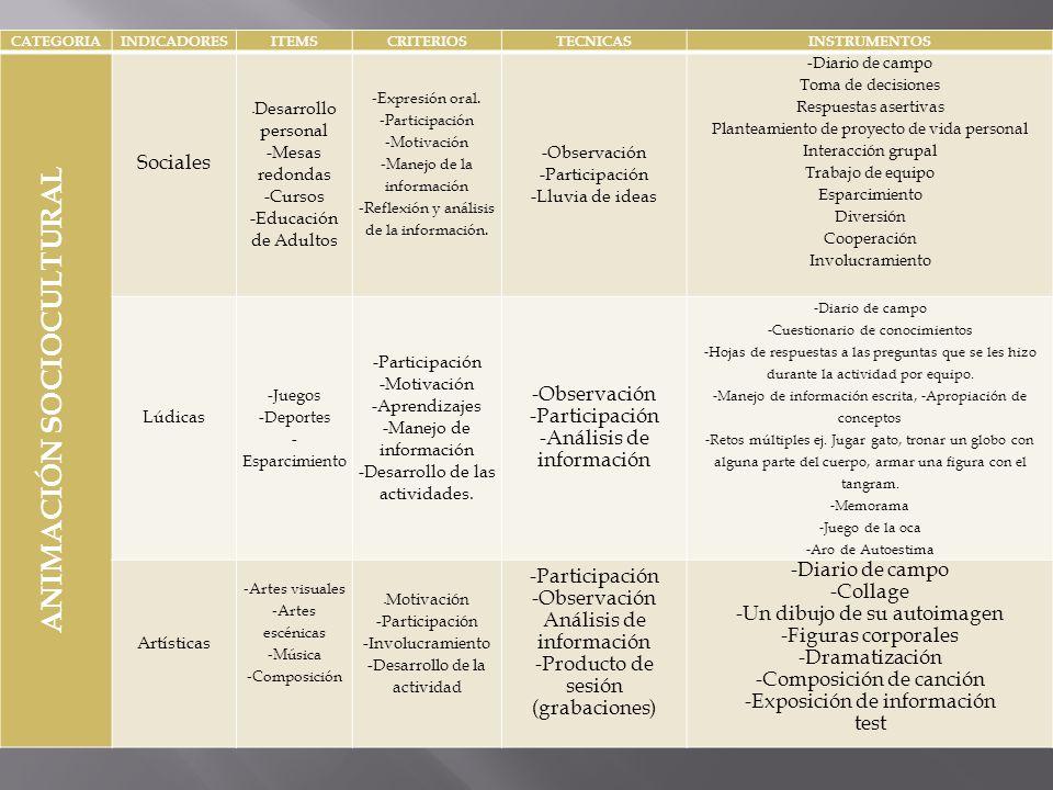 CATEGORIAINDICADORESITEMSCRITERIOSTECNICASINSTRUMENTOS ANIMACIÓN SOCIOCULTURAL Sociales - Desarrollo personal -Mesas redondas -Cursos -Educación de Ad