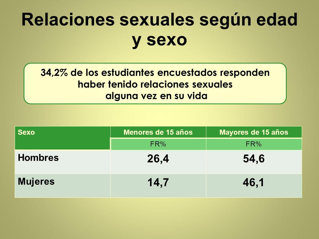 Relaciones sexuales según edad y sexo SexoMenores de 15 añosMayores de 15 años FR% Hombres 26,454,6 Mujeres 14,746,1 34,2% de los estudiantes encuesta