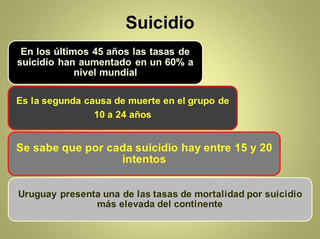 Suicidio En los últimos 45 años las tasas de suicidio han aumentado en un 60% a nivel mundial Es la segunda causa de muerte en el grupo de 10 a 24 año
