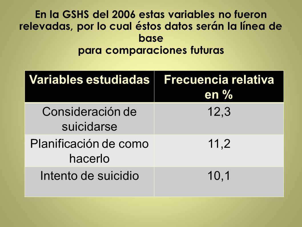 En la GSHS del 2006 estas variables no fueron relevadas, por lo cual éstos datos serán la línea de base para comparaciones futuras Variables estudiada
