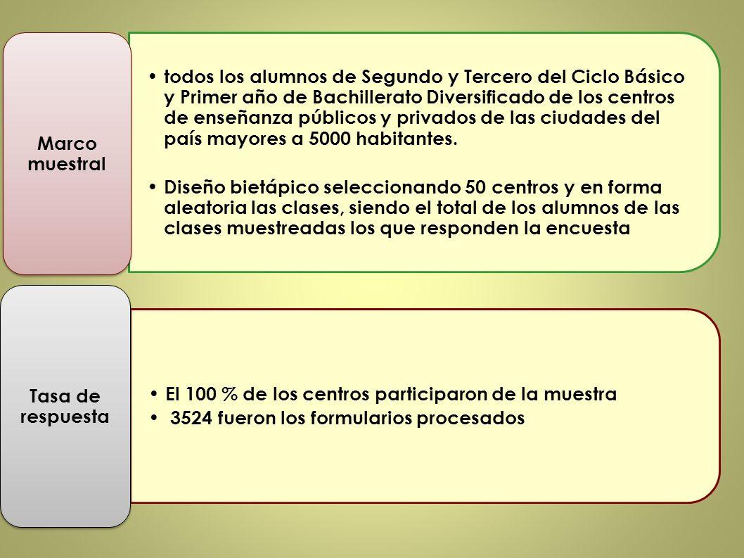 Marihuana Total13,3 % Montevideo16,8 % Interior10,8 % 13 años3,8% 15 años16,7% 16 años y más27,1 %