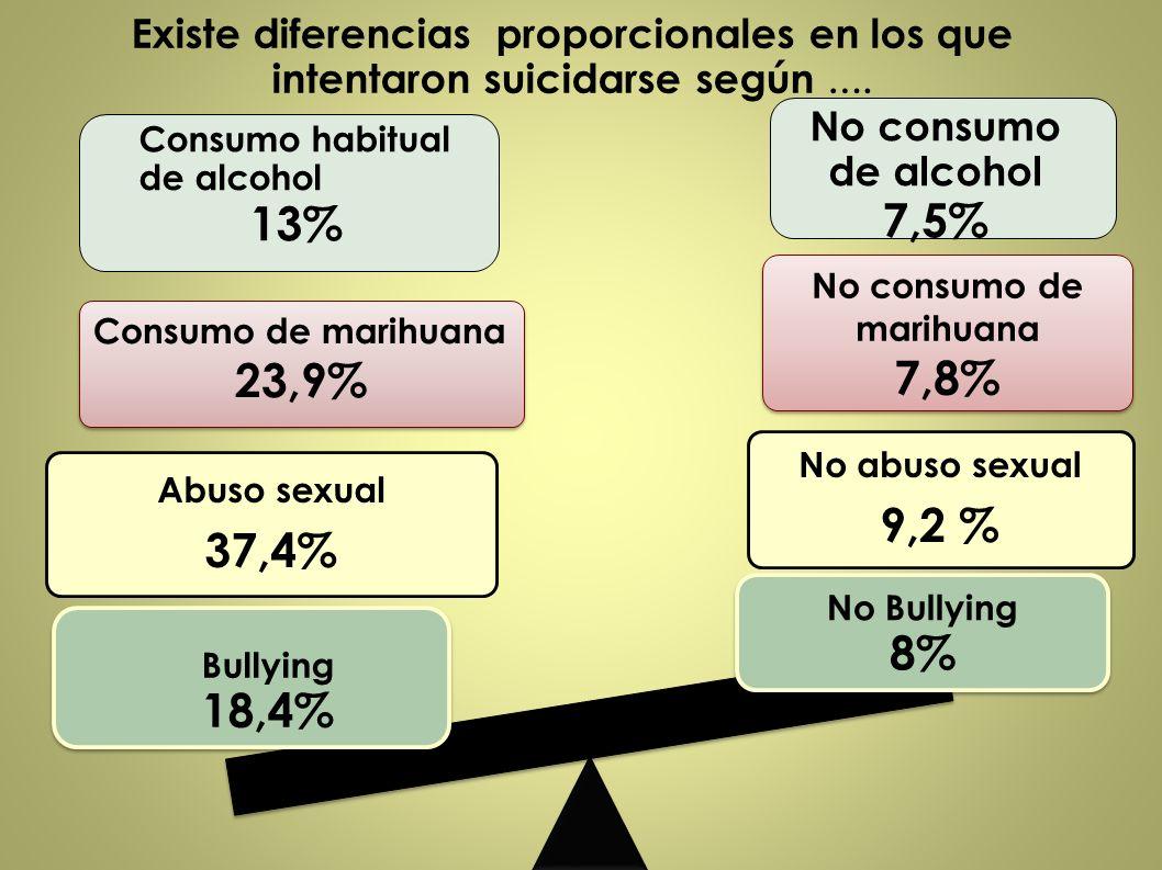 Existe diferencias proporcionales en los que intentaron suicidarse según …. Abuso sexual 37,4% No abuso sexual 9,2 % Consumo de marihuana 23,9% Consum