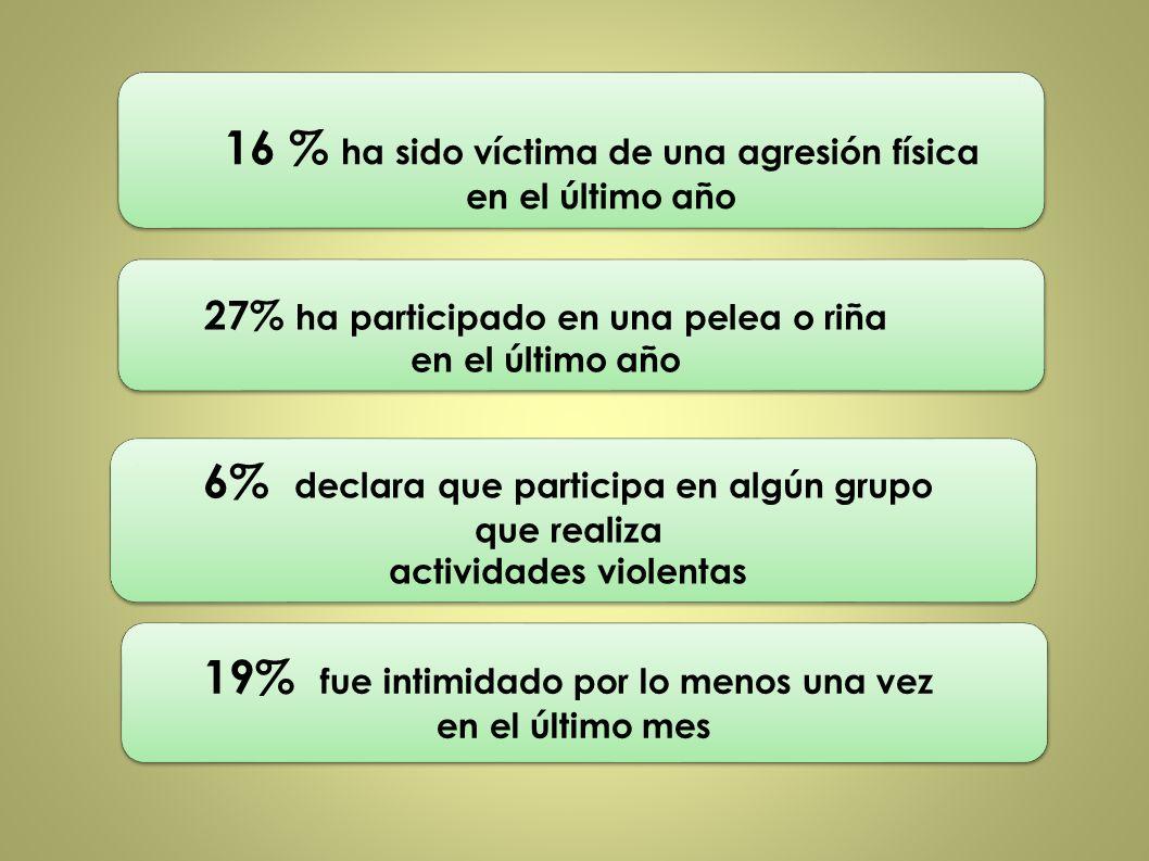 16 % ha sido víctima de una agresión física en el último año 27% ha participado en una pelea o riña en el último año 6% declara que participa en algún