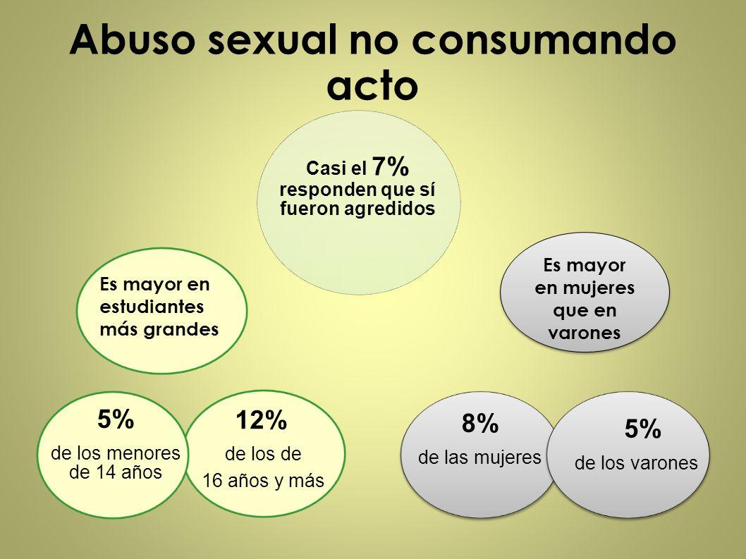 Abuso sexual no consumando acto Casi el 7% responden que sí fueron agredidos 8% de las mujeres 5% de los varones 12% de los de 16 años y más Es mayor