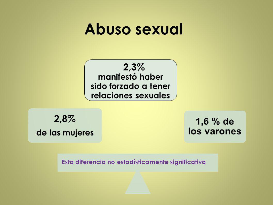 Abuso sexual 2,8% de las mujeres 1,6 % de los varones 2,3% manifestó haber sido forzado a tener relaciones sexuales Esta diferencia no estadísticament