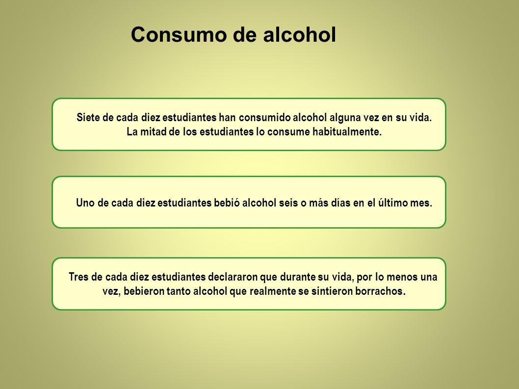 Consumo de alcohol Siete de cada diez estudiantes han consumido alcohol alguna vez en su vida. La mitad de los estudiantes lo consume habitualmente. U