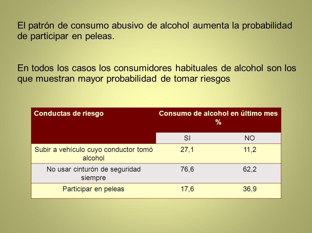 El patrón de consumo abusivo de alcohol aumenta la probabilidad de participar en peleas. En todos los casos los consumidores habituales de alcohol son