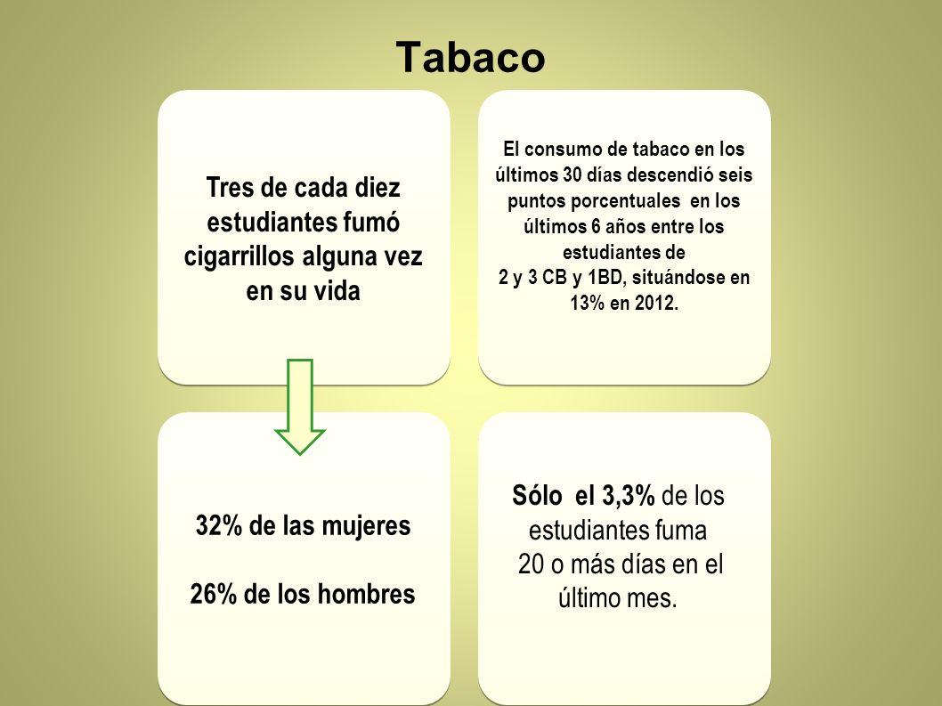 Tabaco Tres de cada diez estudiantes fumó cigarrillos alguna vez en su vida El consumo de tabaco en los últimos 30 días descendió seis puntos porcentu