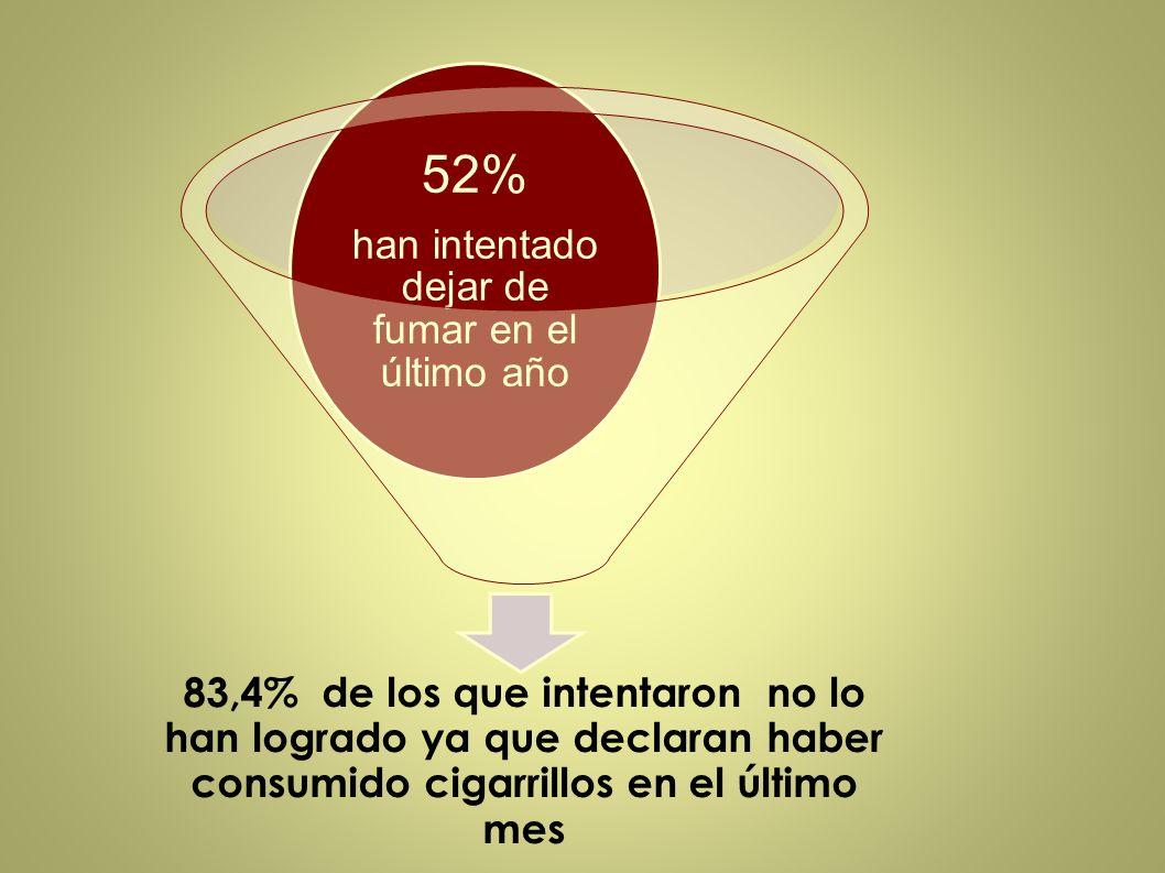 83,4% de los que intentaron no lo han logrado ya que declaran haber consumido cigarrillos en el último mes 52% han intentado dejar de fumar en el últi