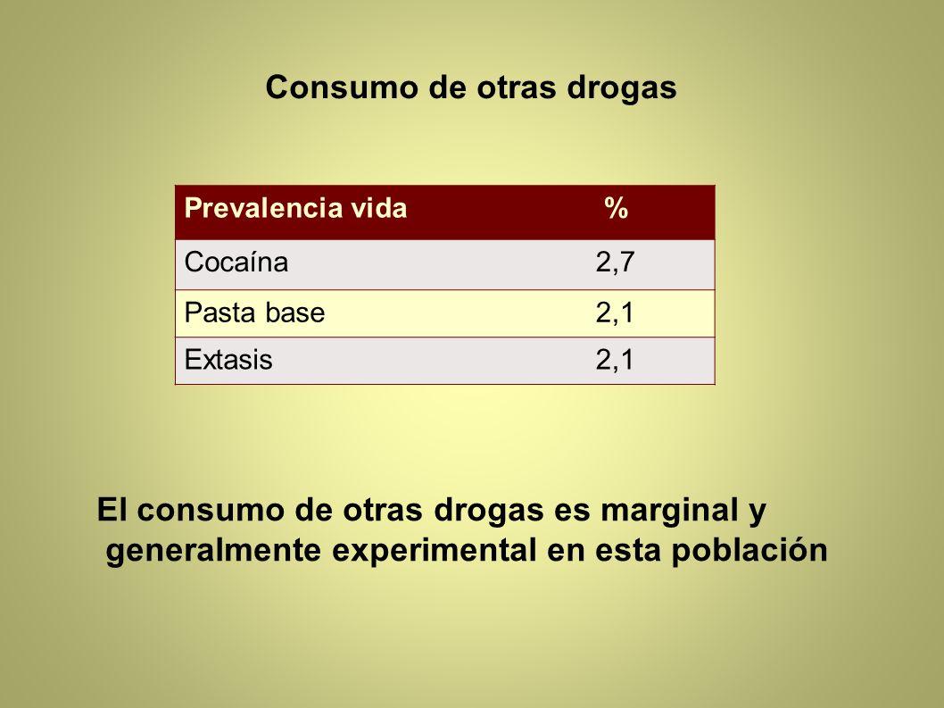Consumo de otras drogas Prevalencia vida% Cocaína2,7 Pasta base2,1 Extasis2,1 El consumo de otras drogas es marginal y generalmente experimental en es