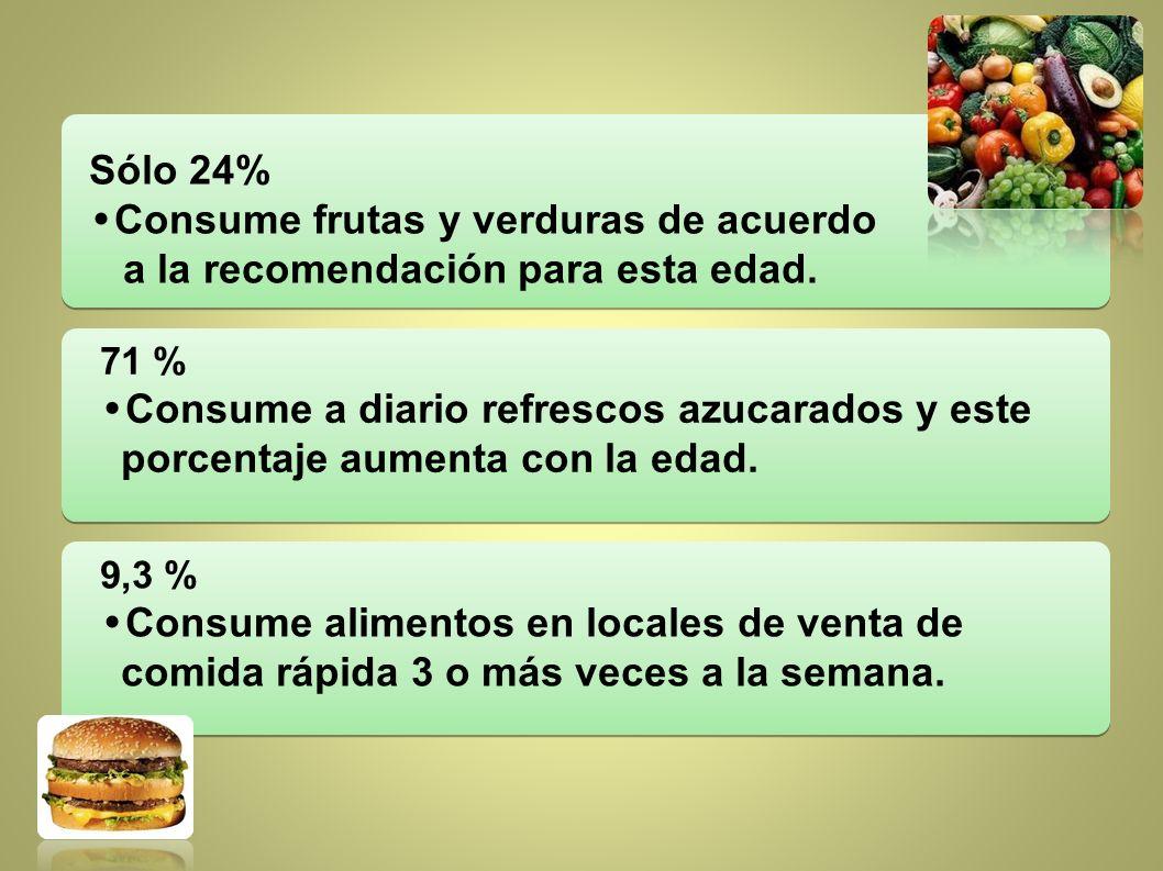 71 % Consume a diario refrescos azucarados y este porcentaje aumenta con la edad. 9,3 % Consume alimentos en locales de venta de comida rápida 3 o más
