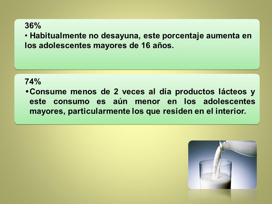 74% Consume menos de 2 veces al día productos lácteos y este consumo es aún menor en los adolescentes mayores, particularmente los que residen en el i