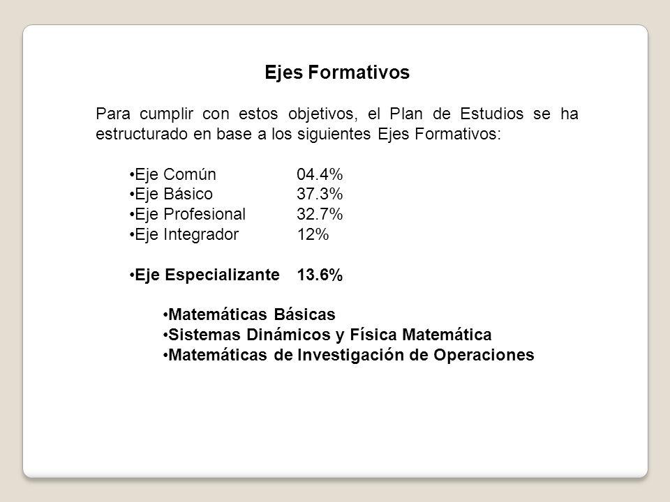 Ejes Formativos Para cumplir con estos objetivos, el Plan de Estudios se ha estructurado en base a los siguientes Ejes Formativos: Eje Común04.4% Eje Básico37.3% Eje Profesional32.7% Eje Integrador12% Eje Especializante13.6% Matemáticas Básicas Sistemas Dinámicos y Física Matemática Matemáticas de Investigación de Operaciones