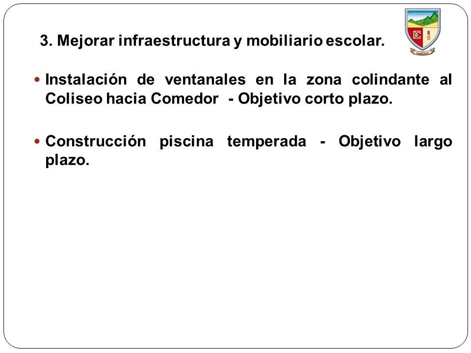 3. Mejorar infraestructura y mobiliario escolar. Instalación de ventanales en la zona colindante al Coliseo hacia Comedor - Objetivo corto plazo. Cons