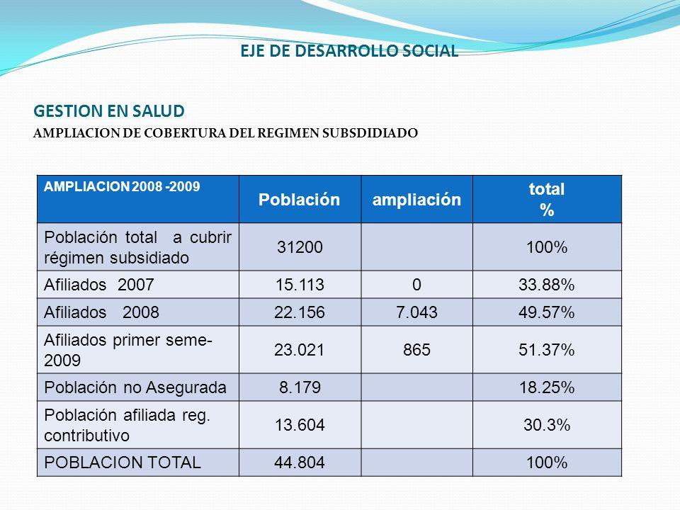 EJE DE DESARROLLO SOCIAL GESTION EN SALUD AMPLIACION DE COBERTURA DEL REGIMEN SUBSDIDIADO AMPLIACION 2008 -2009 Poblaciónampliación total % Población