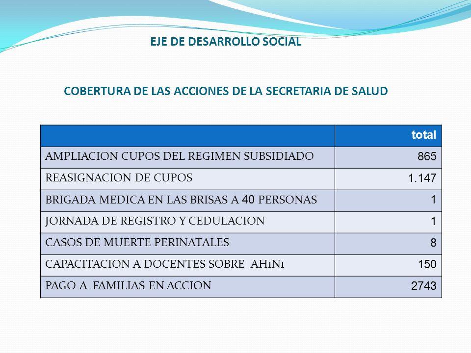 EJE DE DESARROLLO SOCIAL COBERTURA DE LAS ACCIONES DE LA SECRETARIA DE SALUD total AMPLIACION CUPOS DEL REGIMEN SUBSIDIADO 865 REASIGNACION DE CUPOS 1
