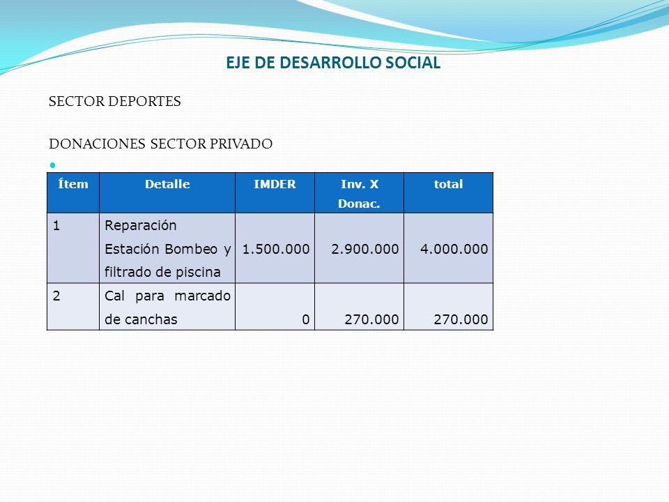 EJE DE DESARROLLO SOCIAL SECTOR DEPORTES DONACIONES SECTOR PRIVADO ÍtemDetalleIMDER Inv. X Donac. total 1 Reparación Estación Bombeo y filtrado de pis