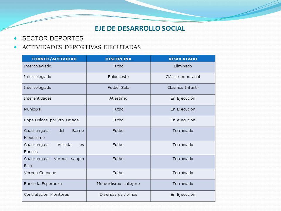 EJE DE DESARROLLO SOCIAL SECTOR DEPORTES ACTIVIDADES DEPORTIVAS EJECUTADAS TORNEO/ACTIVIDADDISCIPLINARESULATADO IntercolegiadoFutbolEliminado Intercol