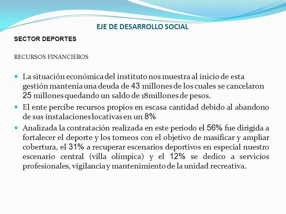 EJE DE DESARROLLO SOCIAL SECTOR DEPORTES RECURSOS FINANCIEROS La situación económica del instituto nos muestra al inicio de esta gestión mantenía una