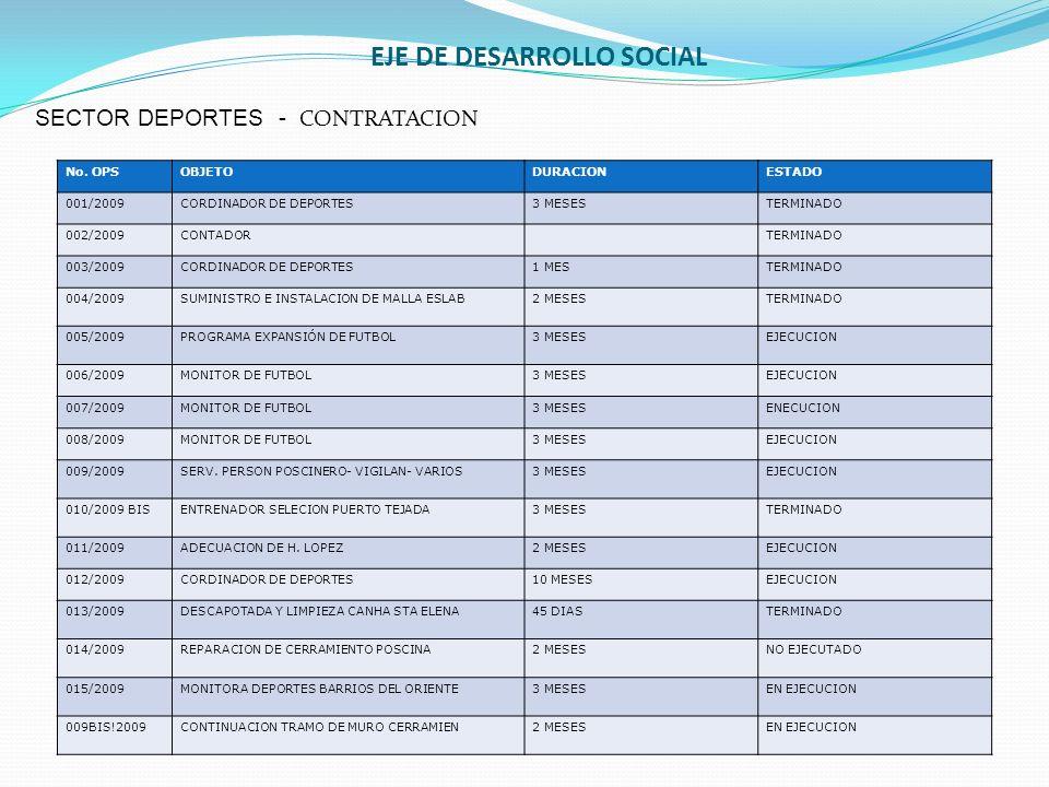EJE DE DESARROLLO SOCIAL SECTOR DEPORTES - CONTRATACION No. OPSOBJETODURACIONESTADO 001/2009CORDINADOR DE DEPORTES3 MESESTERMINADO 002/2009CONTADORTER