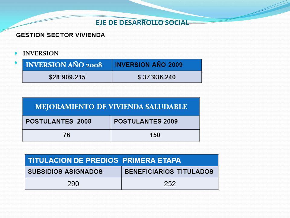 EJE DE DESARROLLO SOCIAL GESTION SECTOR VIVIENDA INVERSION INVERSION AÑO 2008 INVERSION AÑO 2009 $28`909.215$ 37`936.240 MEJORAMIENTO DE VIVIENDA SALU