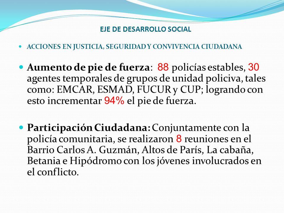 EJE DE DESARROLLO SOCIAL ACCIONES EN JUSTICIA, SEGURIDAD Y CONVIVENCIA CIUDADANA Aumento de pie de fuerza: 88 policías estables, 30 agentes temporales