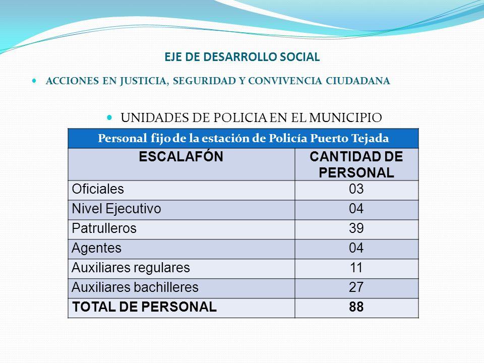EJE DE DESARROLLO SOCIAL ACCIONES EN JUSTICIA, SEGURIDAD Y CONVIVENCIA CIUDADANA UNIDADES DE POLICIA EN EL MUNICIPIO Personal fijo de la estación de P