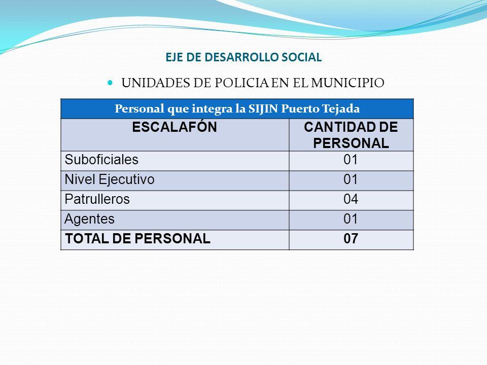 EJE DE DESARROLLO SOCIAL UNIDADES DE POLICIA EN EL MUNICIPIO Personal que integra la SIJIN Puerto Tejada ESCALAFÓNCANTIDAD DE PERSONAL Suboficiales01