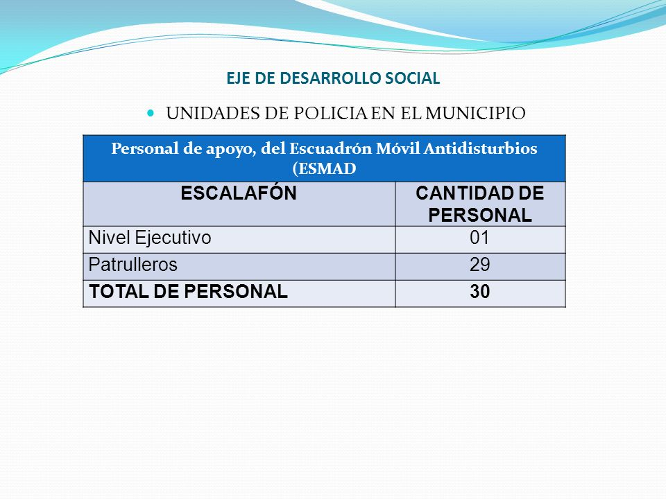 EJE DE DESARROLLO SOCIAL UNIDADES DE POLICIA EN EL MUNICIPIO Personal de apoyo, del Escuadrón Móvil Antidisturbios (ESMAD ESCALAFÓNCANTIDAD DE PERSONA