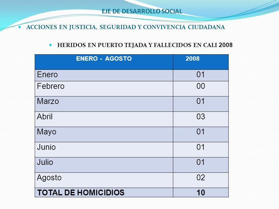 EJE DE DESARROLLO SOCIAL ACCIONES EN JUSTICIA, SEGURIDAD Y CONVIVENCIA CIUDADANA HERIDOS EN PUERTO TEJADA Y FALLECIDOS EN CALI 2008 ENERO - AGOSTO 200