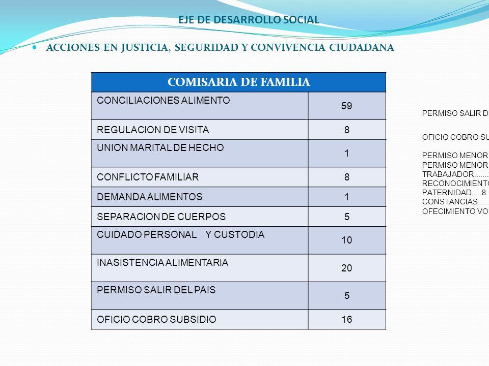 EJE DE DESARROLLO SOCIAL ACCIONES EN JUSTICIA, SEGURIDAD Y CONVIVENCIA CIUDADANA COMISARIA DE FAMILIA CONCILIACIONES ALIMENTO 59 REGULACION DE VISITA8