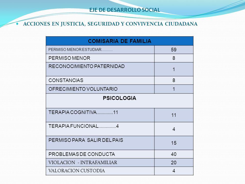 EJE DE DESARROLLO SOCIAL ACCIONES EN JUSTICIA, SEGURIDAD Y CONVIVENCIA CIUDADANA COMISARIA DE FAMILIA PERMISO MENOR ESTUDIAR........... 59 PERMISO MEN