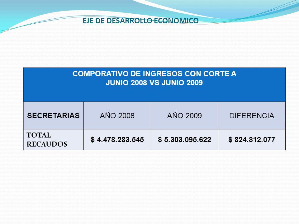 COMPORATIVO DE INGRESOS CON CORTE A JUNIO 2008 VS JUNIO 2009 SECRETARIASAÑO 2008AÑO 2009DIFERENCIA TOTAL RECAUDOS $ 4.478.283.545$ 5.303.095.622$ 824.
