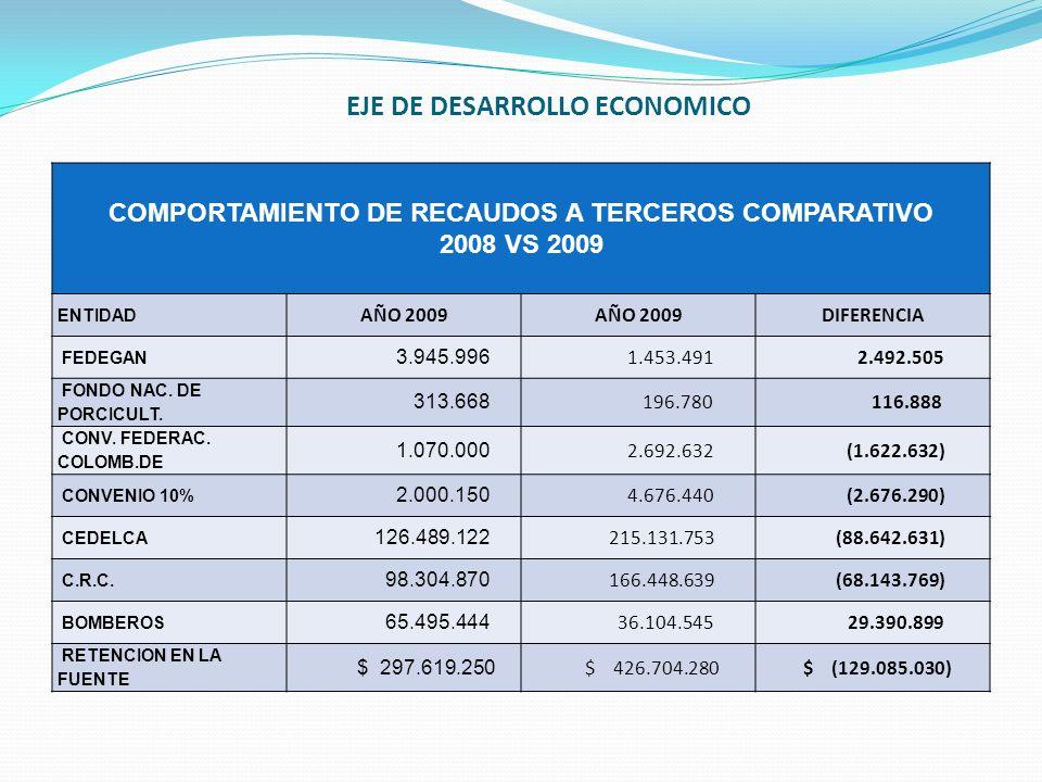 COMPORTAMIENTO DE RECAUDOS A TERCEROS COMPARATIVO 2008 VS 2009 ENTIDAD AÑO 2009 DIFERENCIA FEDEGAN 3.945.996 1.453.491 2.492.505 FONDO NAC. DE PORCICU