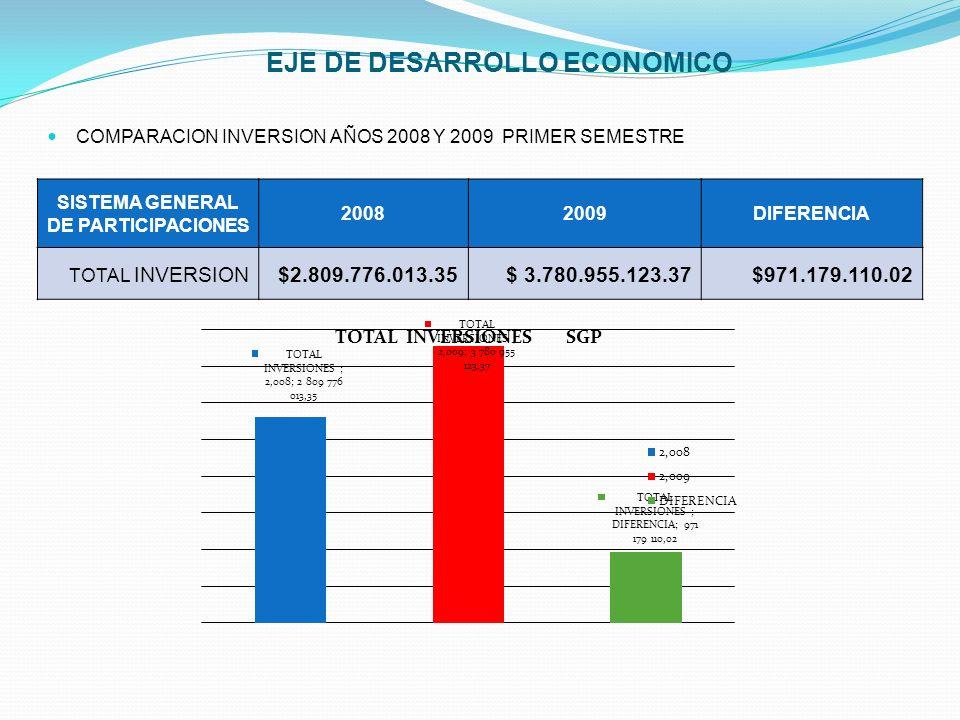 COMPARACION INVERSION AÑOS 2008 Y 2009 PRIMER SEMESTRE SISTEMA GENERAL DE PARTICIPACIONES 20082009DIFERENCIA TOTAL INVERSION$2.809.776.013.35$ 3.780.9