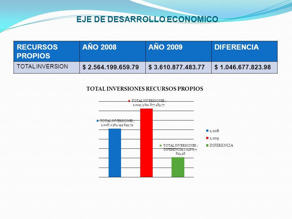 EJE DE DESARROLLO ECONOMICO RECURSOS PROPIOS AÑO 2008AÑO 2009DIFERENCIA TOTAL INVERSION $ 2.564.199.659.79$ 3.610.877.483.77$ 1.046.677.823.98