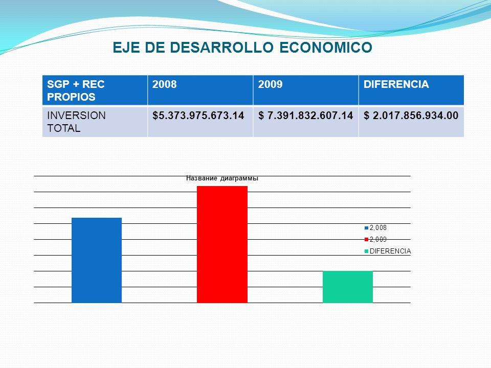 EJE DE DESARROLLO ECONOMICO SGP + REC PROPIOS 20082009DIFERENCIA INVERSION TOTAL $5.373.975.673.14$ 7.391.832.607.14$ 2.017.856.934.00